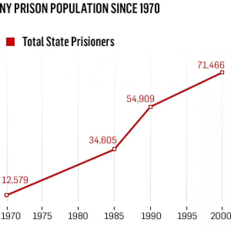 ny_prison_population