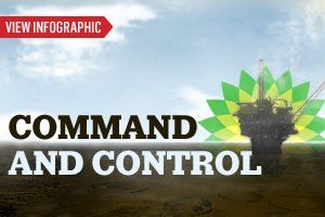 Command-and-Control-infographic-tease