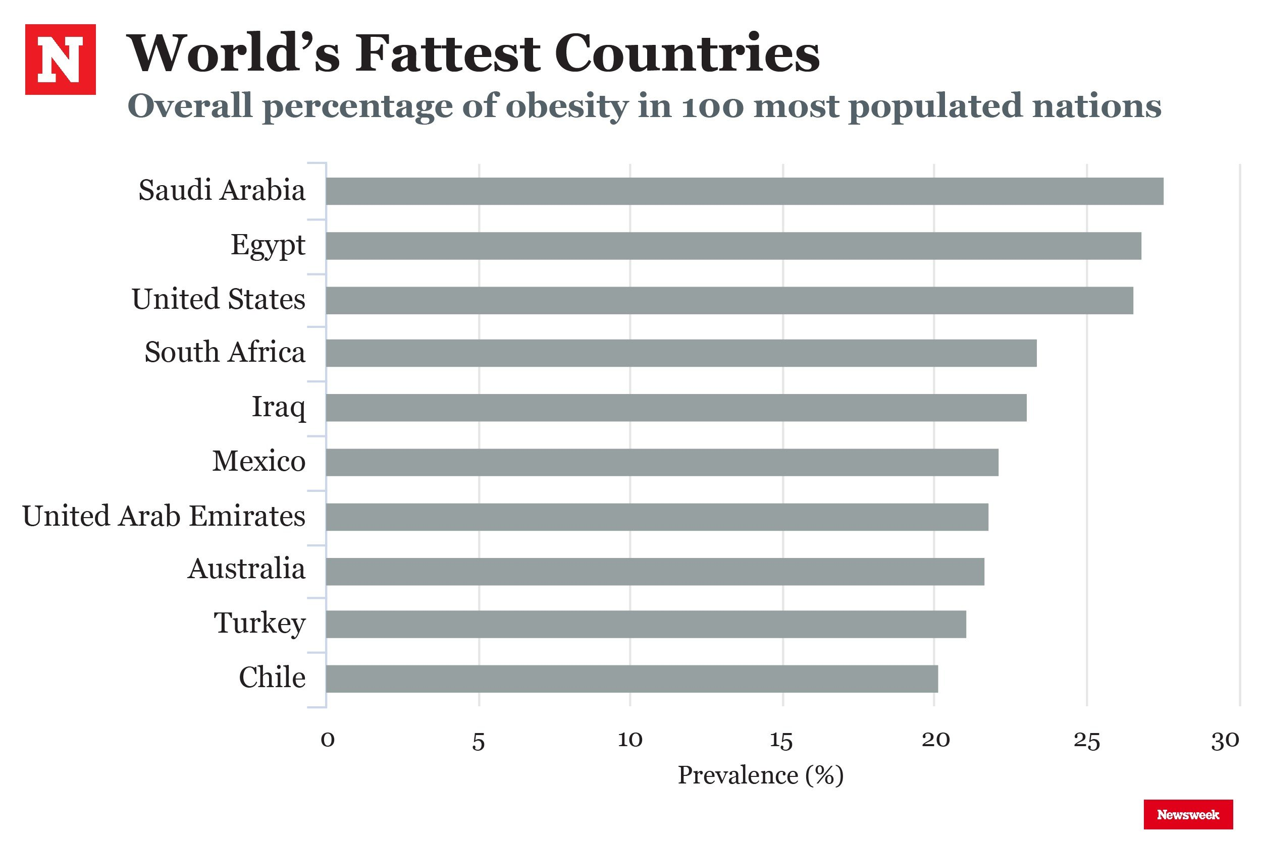 fattest nations