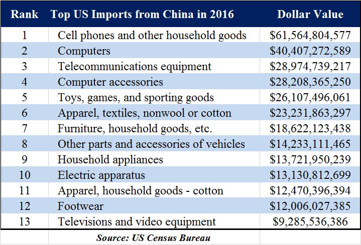 ChinaImports