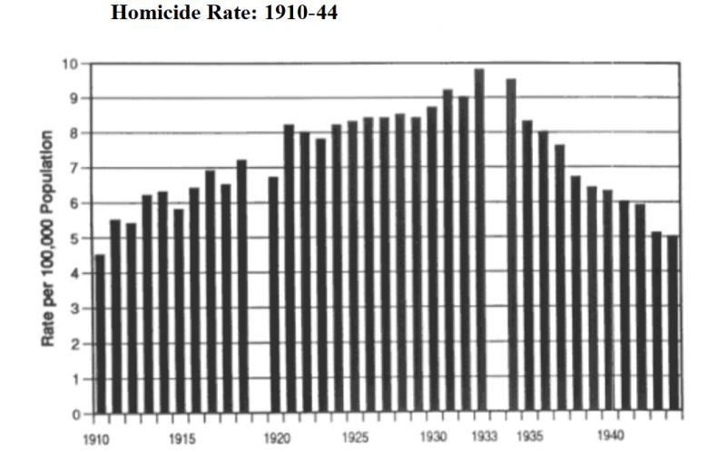 homicide_rate_1910-1944