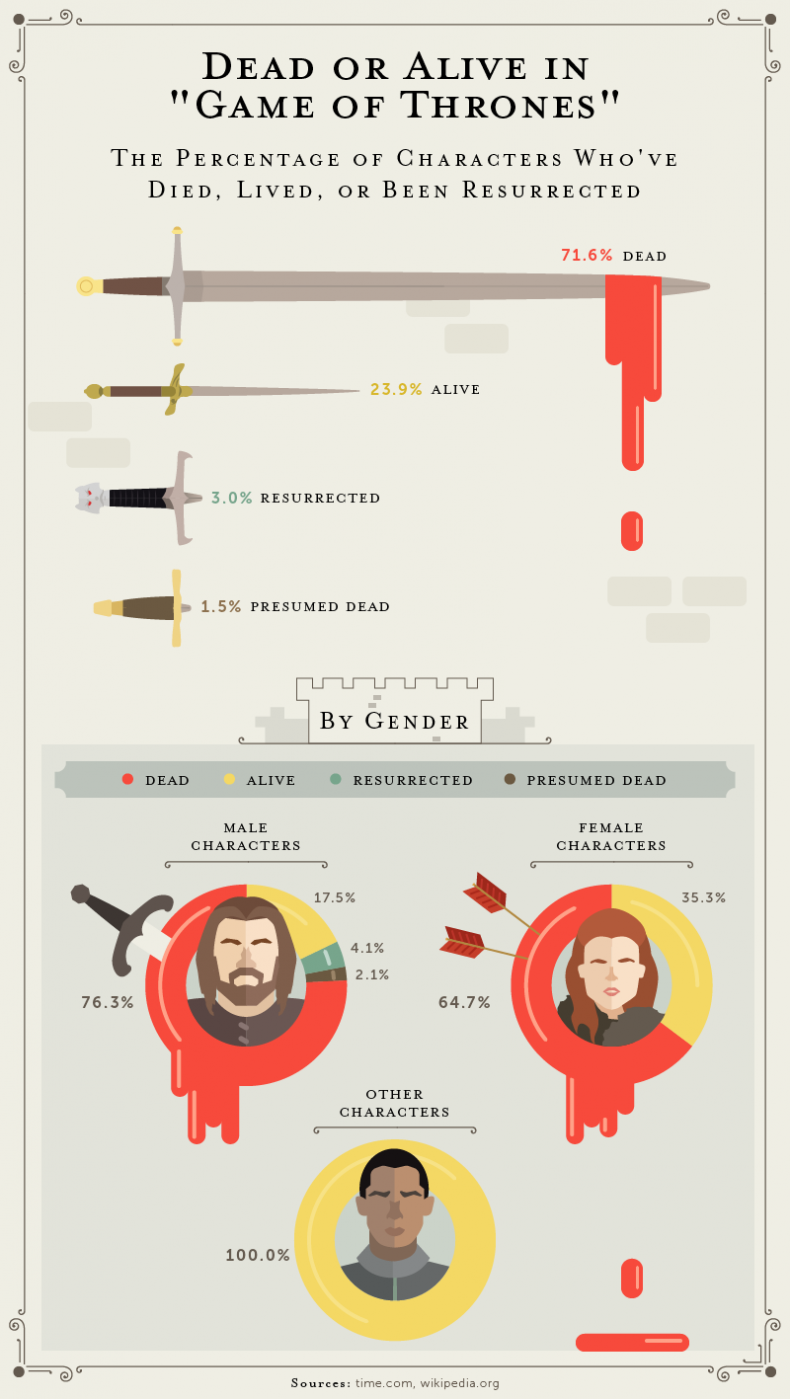 Game of Thrones - deaths infographics