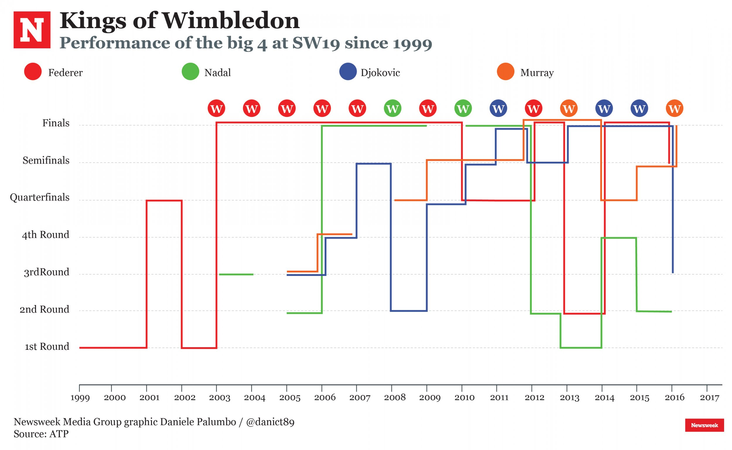 Kings of Wimbledon