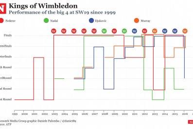 Kings of Wimbledon