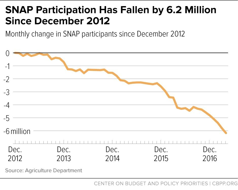 07 22 Food Stamps Decline The Number Of SNAP