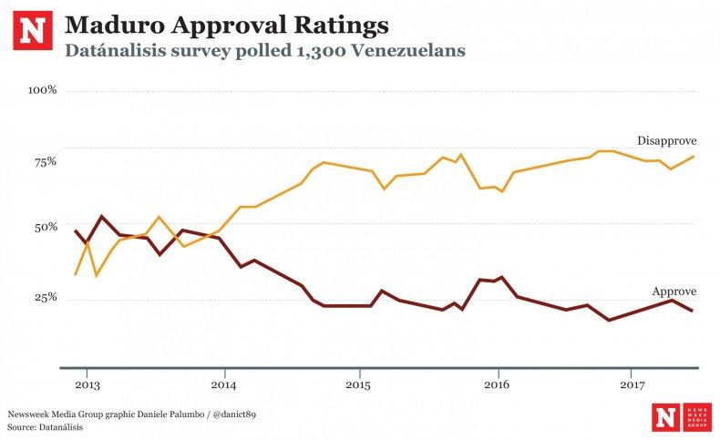 Maduro (un)popularity