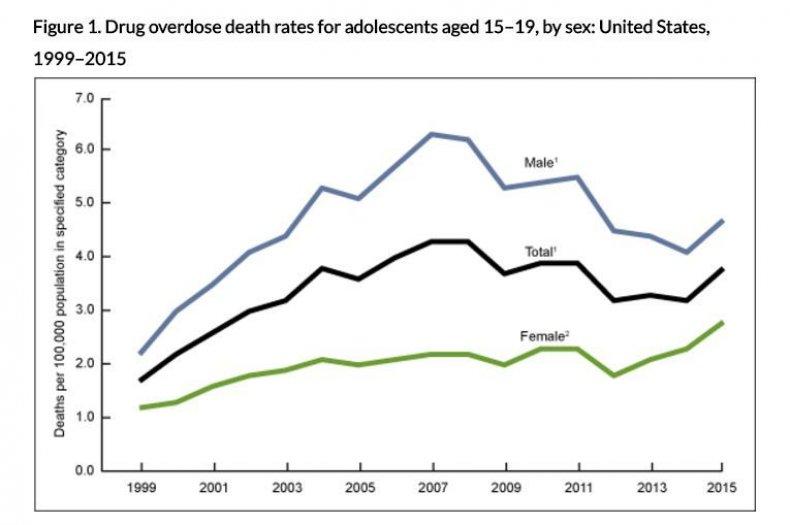 drug-deaths