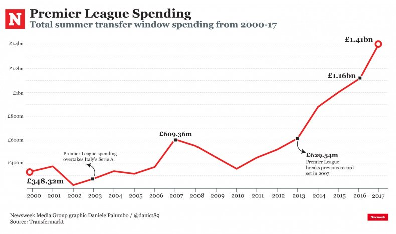 Premier League transfer spending has increased steeply since 2013.