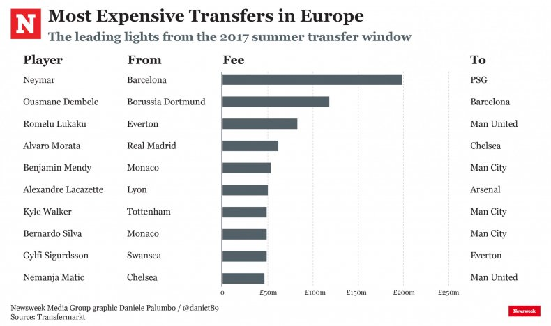 Neymar was the summer's most expensive transfer.