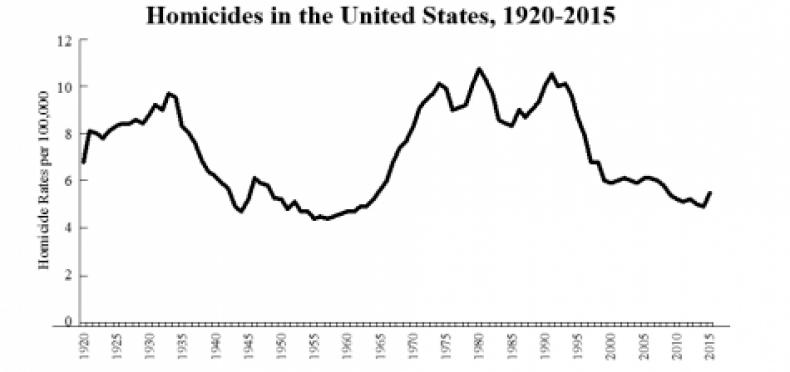 Homicides-1-e1504785675110