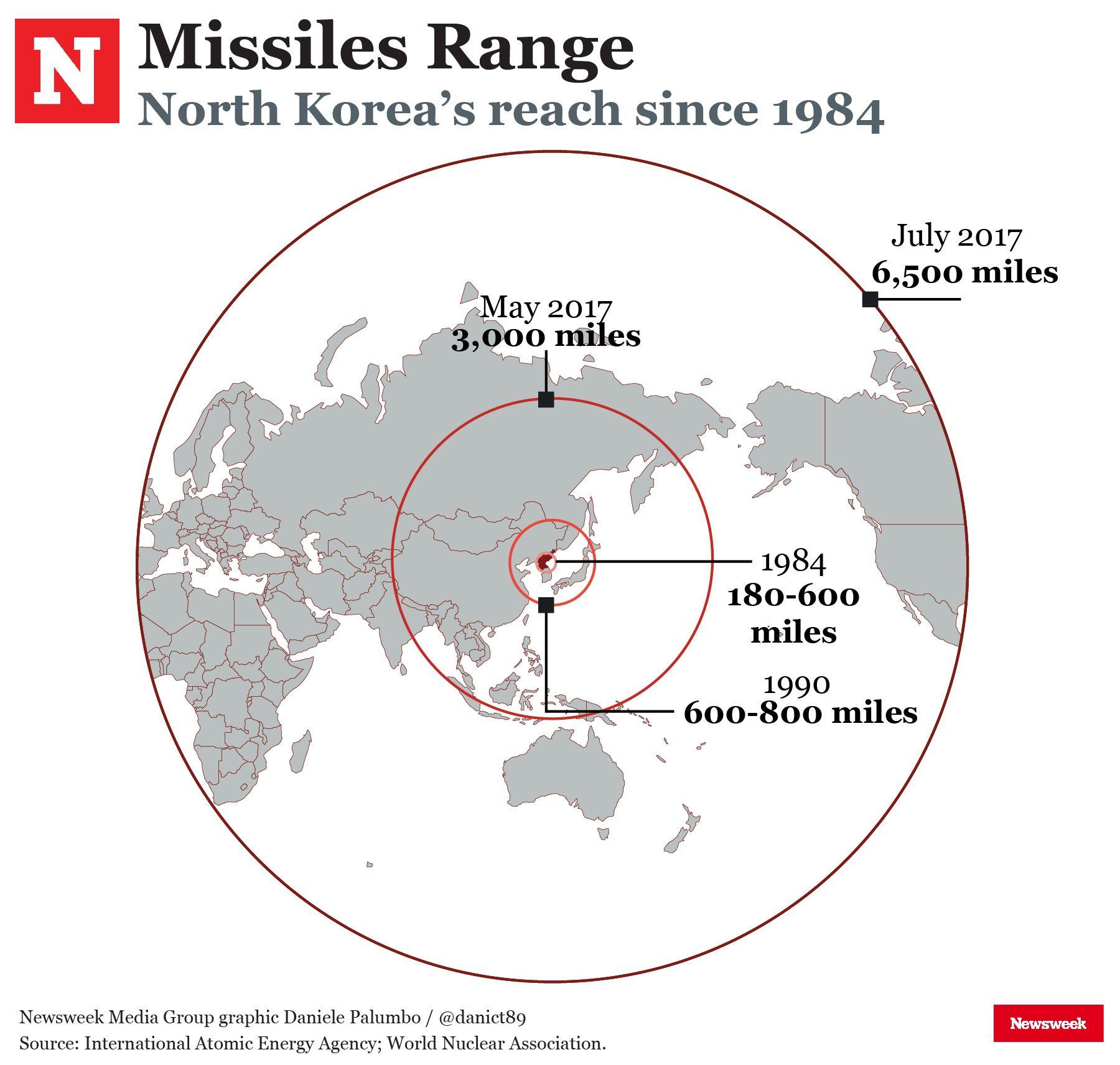 North Korea missile range