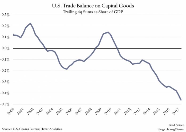 us-trade-balance-capital-goods