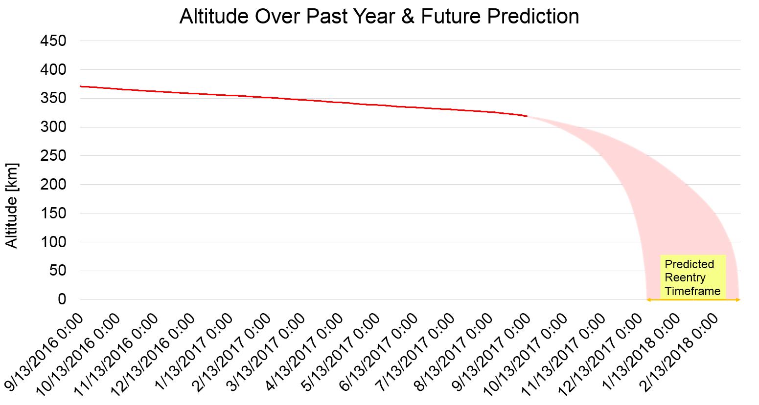 Tiangong 1 re-entry prediction.