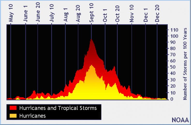 The Atlantic hurricane season peaks in mid-August through mid-October