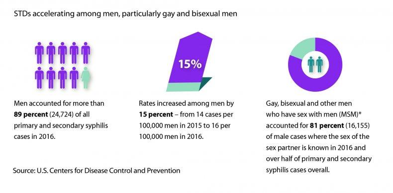STD_STDs-accelerating-among-men_High-Res