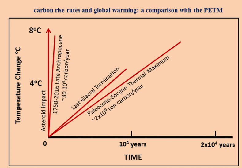 Rate of global average temperature rise