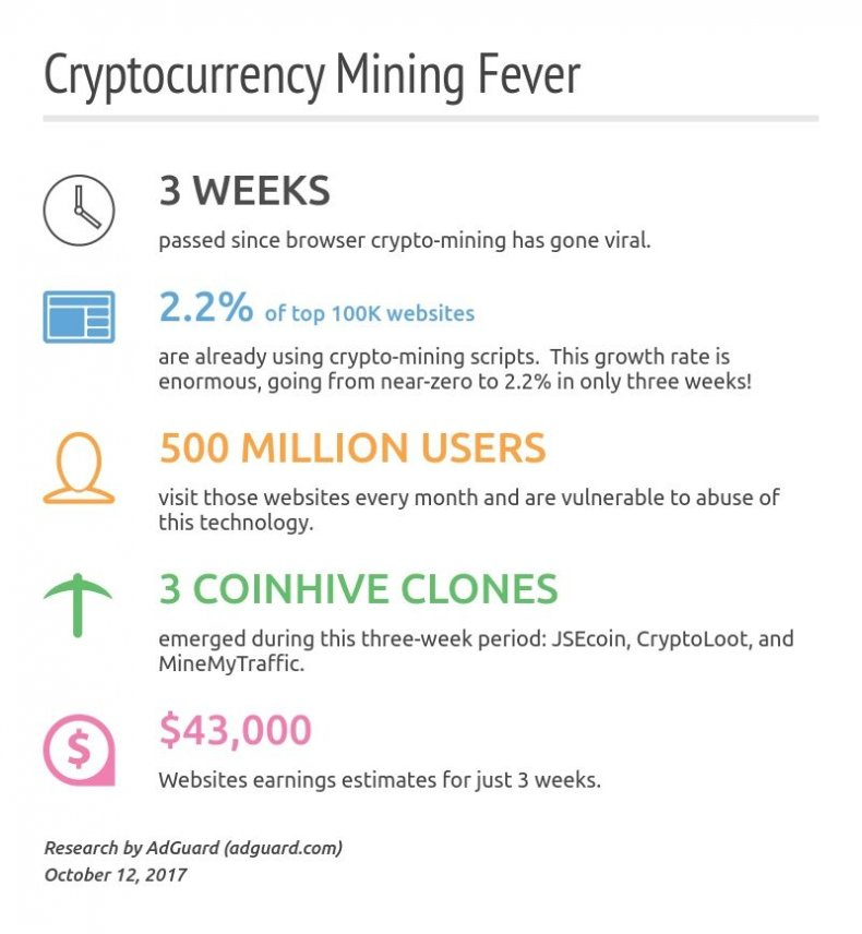 cryptocurrency mining coinhive bitoin adguard