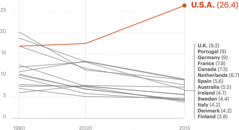 propublica-mortality-rates