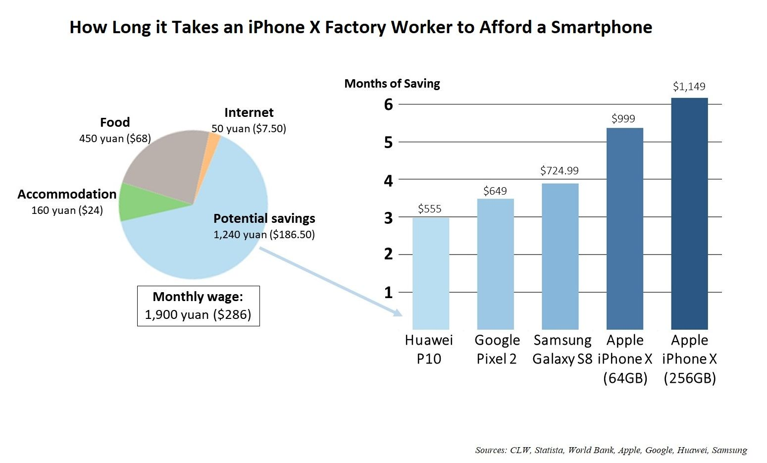 apple iphone x china human rights factory foxconn