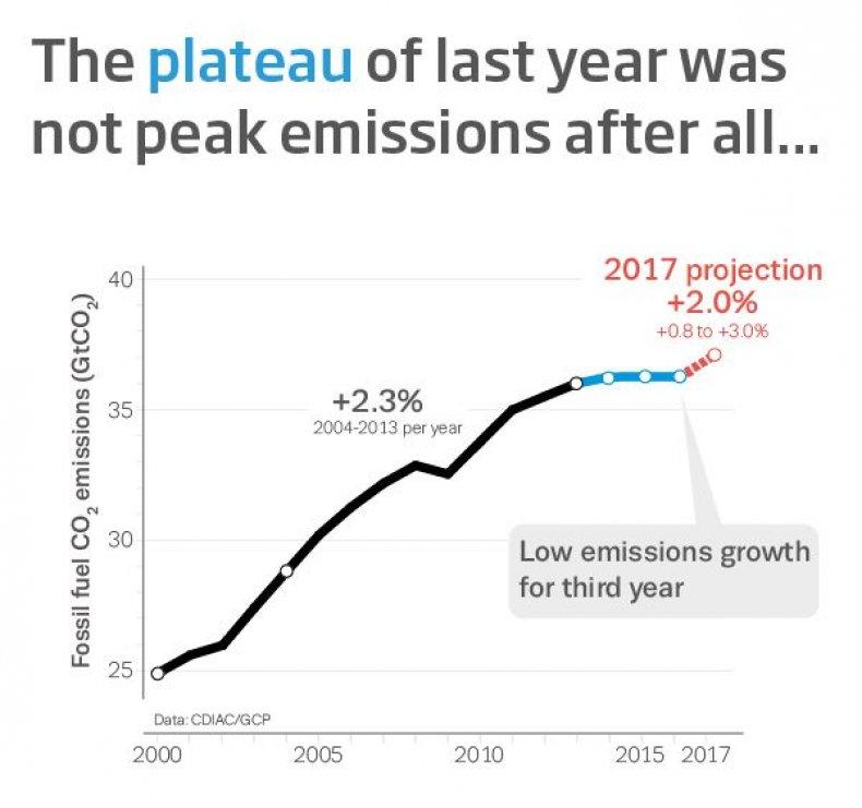 Global Carbon Budget 2017