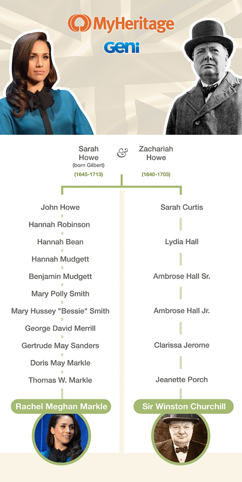 Meghan Markle and Churchill family tree