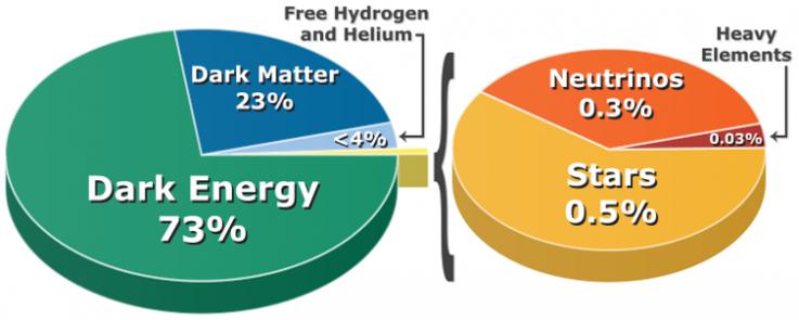 12_01_dark matter energy