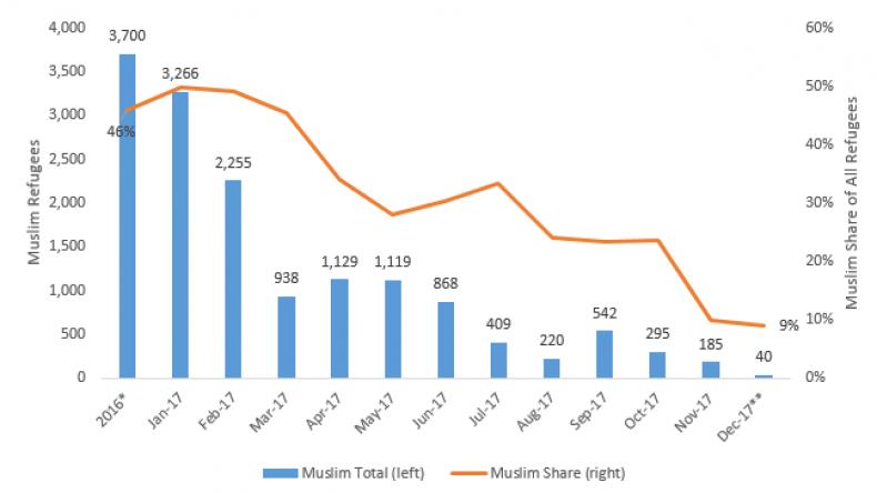 muslimrefugees1