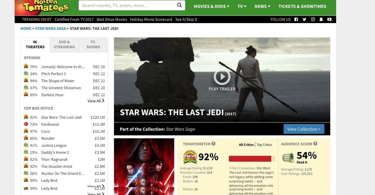 Star Wars: The Last Jedi has low audience score on Rotten Tomatoes