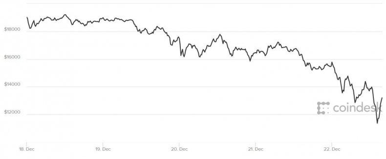 bitcoin price crash bubble blip