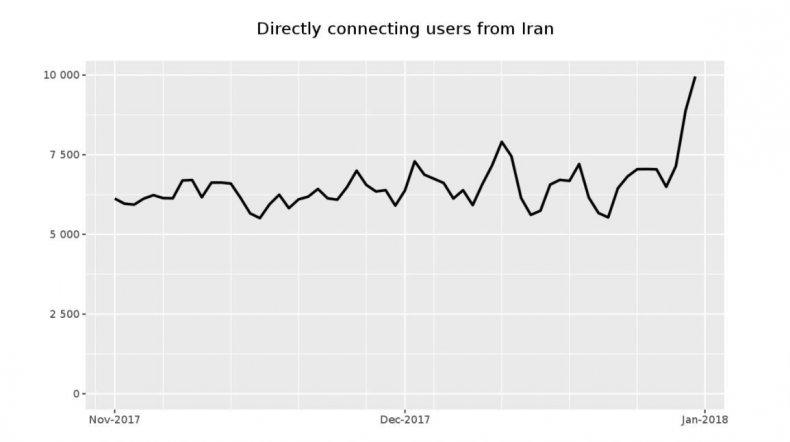 iran internet censorship Tor protests Telegram