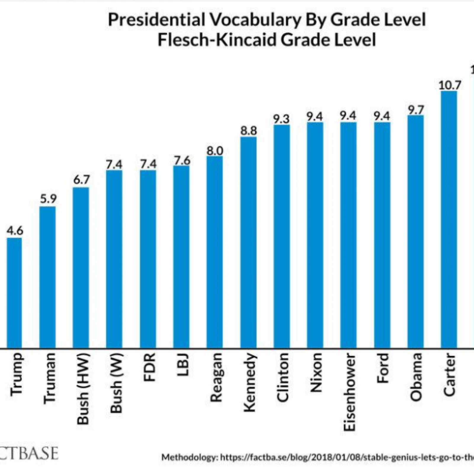 Trump Speaks At Fourth-Grade Level, Lowest Of Last 15 U S
