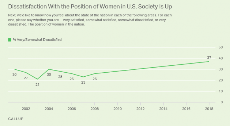Gallup dissatisfaction