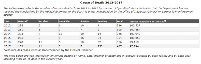 Cause of death florida