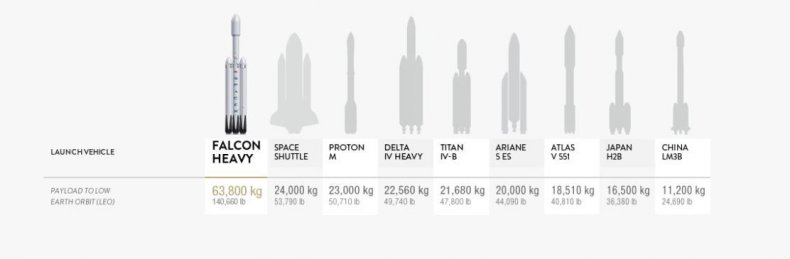 falcon heavy stats spacex mars launch