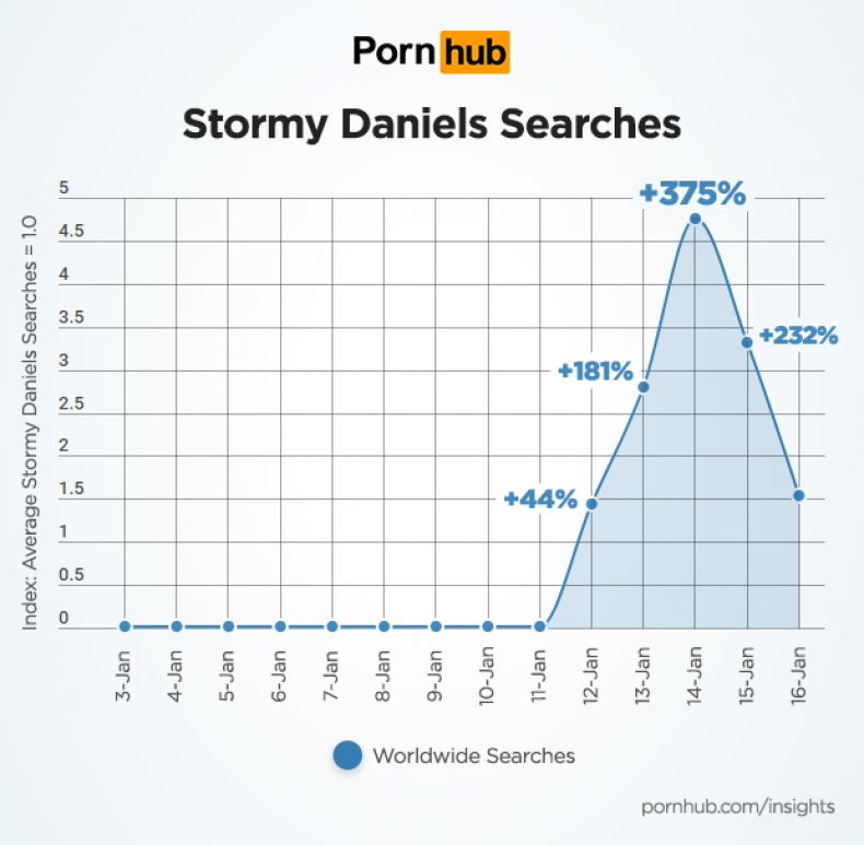 pornhub-insights-stormy-daniels-searches-world