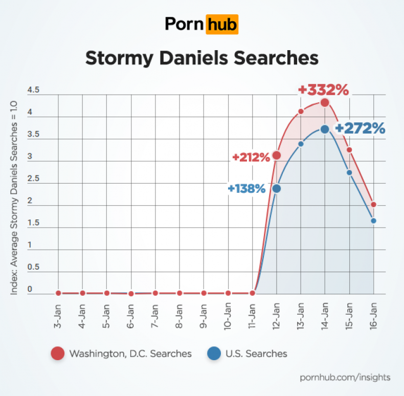 pornhub-insights-stormy-daniels-us-washington
