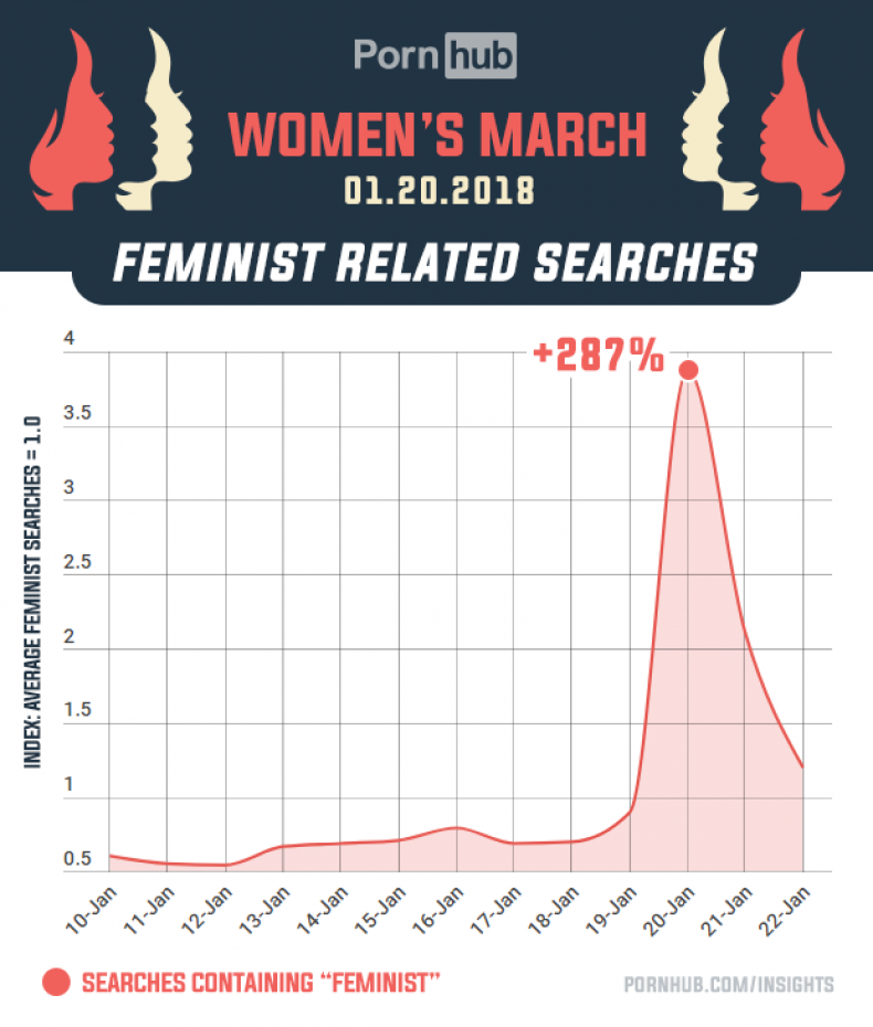 pornhub-insights-2018-womens-march-feminist-searches