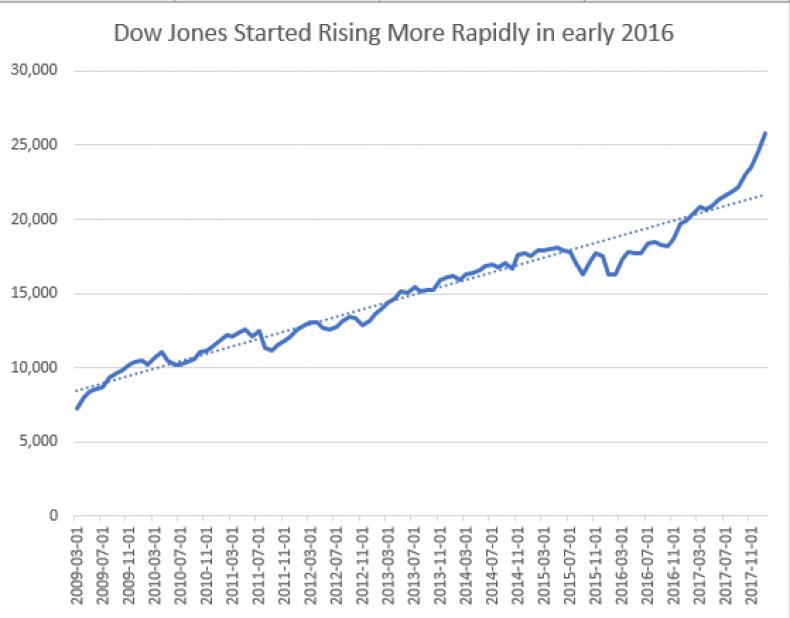Dow_Graph_2