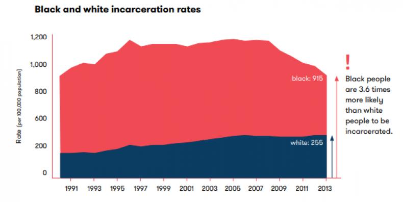incarceration 3