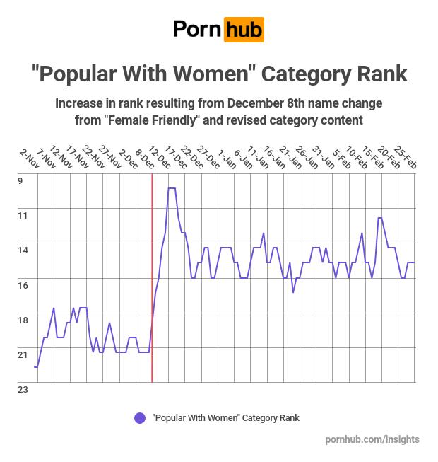 pornhub insights women