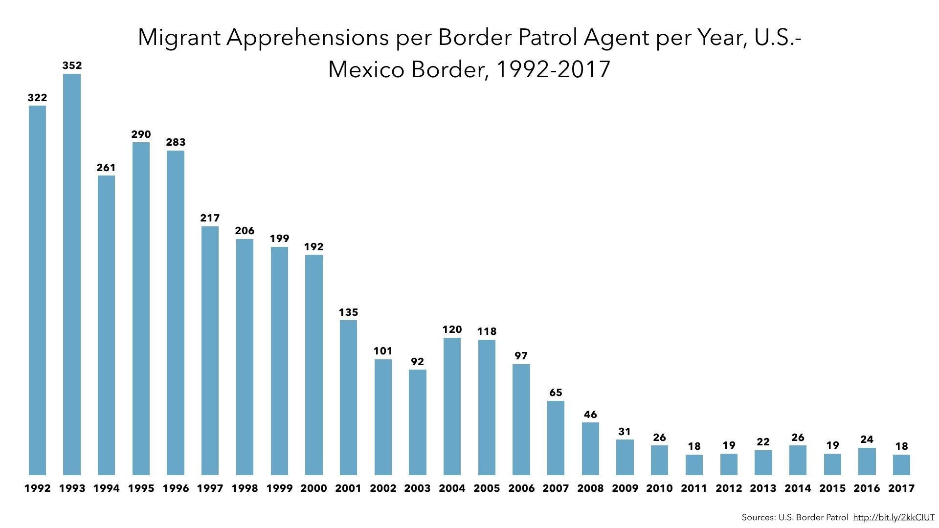 migrantperagent