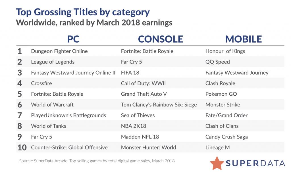 superdata-highest-grossing-games-march