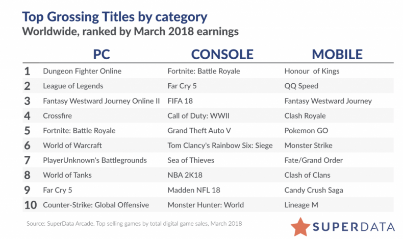 superdata-highest-grossing-games-march