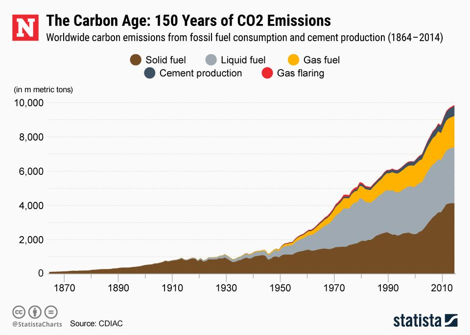 5_1_CO2 Emissions