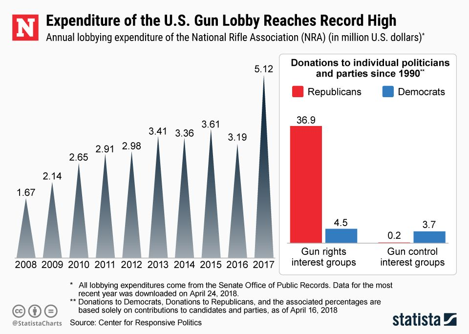 20180430_nra_lobby_expenditure