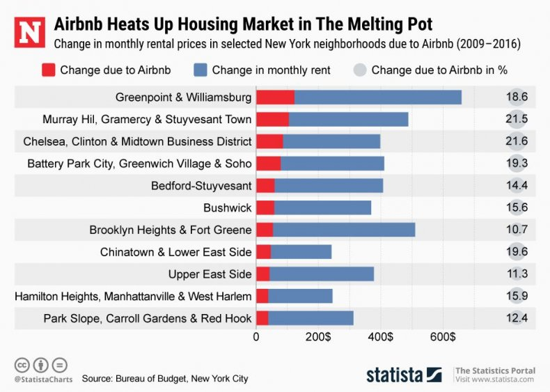 statista airbnb chart
