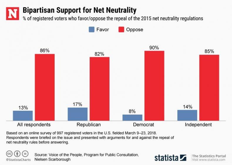 20180517_Net_Neutrality