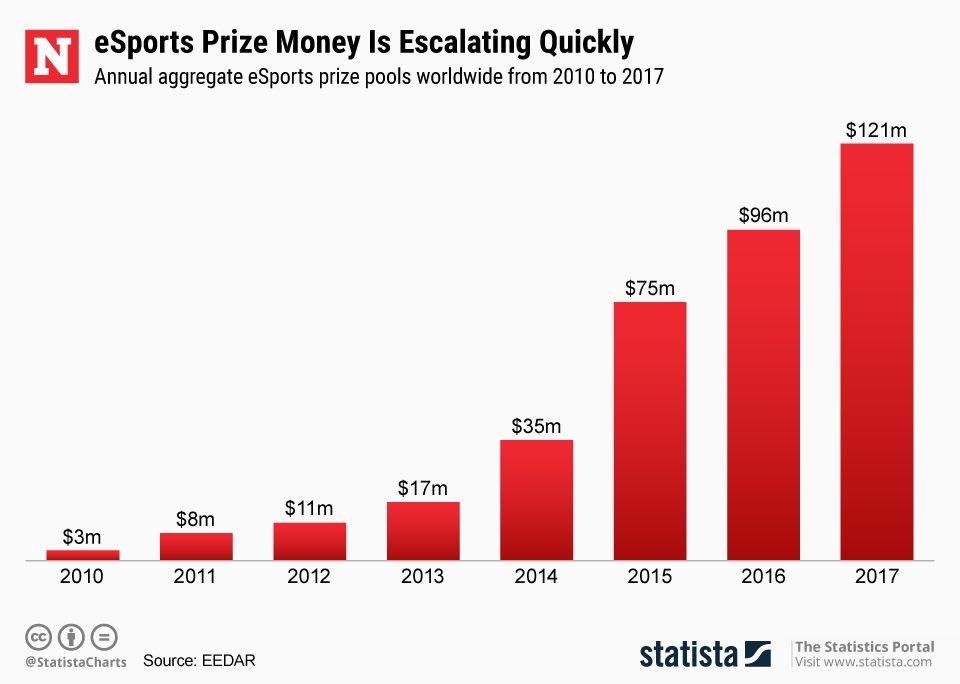 20180523_ESport_Prize_Money