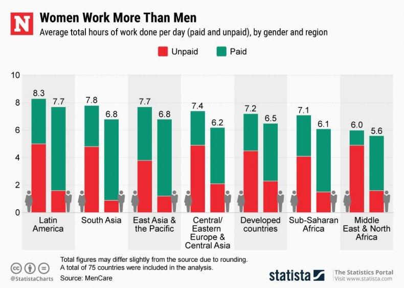 Women Work More Than Men