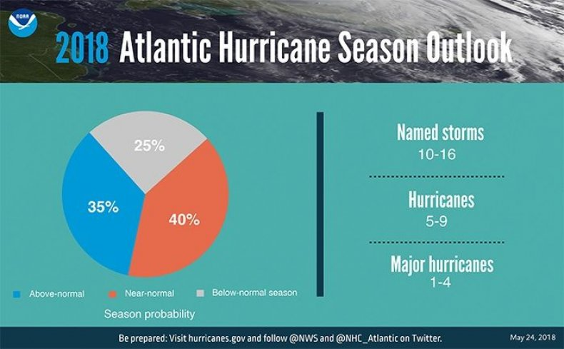 hurricane outlook atlantic